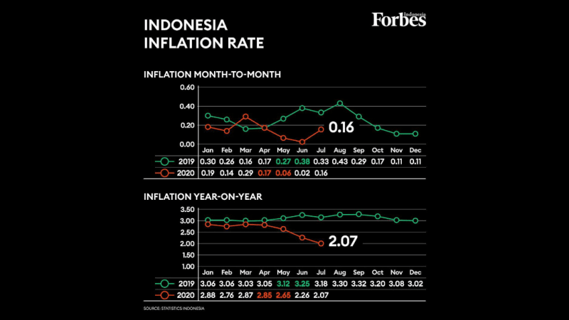Indonesia Recorded First Deflation Since September 2019 Due to Weak Purchasing Power