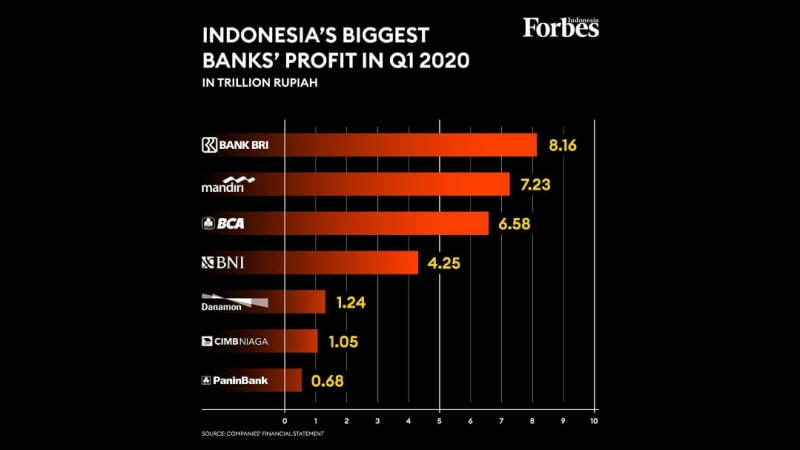 Indonesia's Biggest Banks remain Strong in Q1 2020