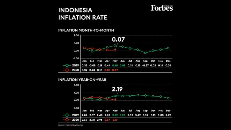 Indonesia's inflation edges down in May