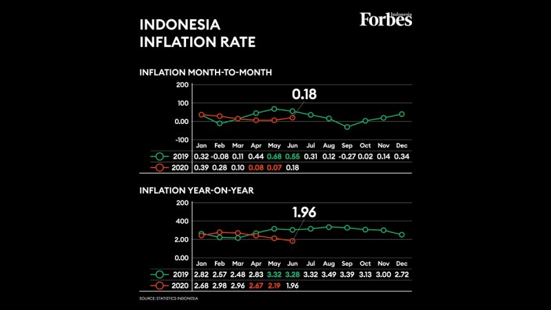 Indonesia's Inflation Rate Hit the Lowest Since May 2000