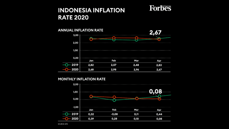 Inflation rate in April stood at 0.08%
